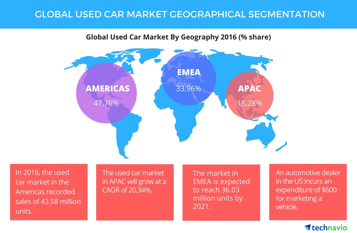 Global Used Car Market - Size, Projections, Drivers, Trends, Vendors ...