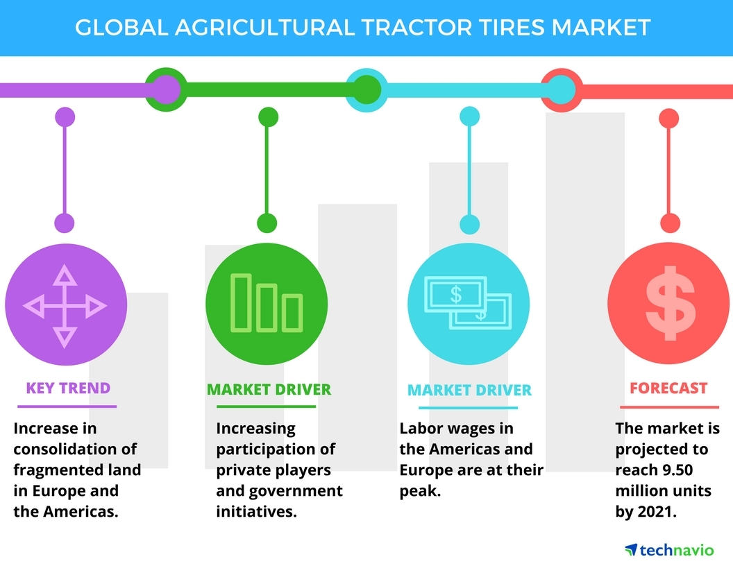 Technavio has published a new report on the global agricultural tractor tires market from 2017-2021. (Graphic: Business Wire)
