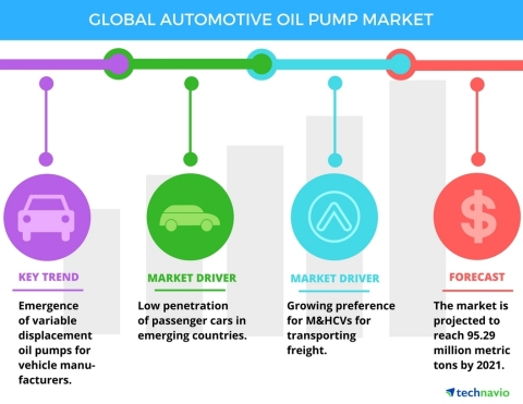 Technavio has published a new report on the global automotive oil pump market from 2017-2021. (Graphic: Business Wire)