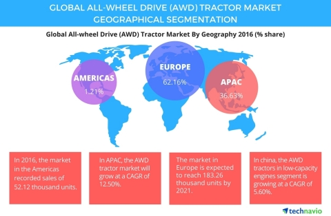 Technavio has published a new report on the global all-wheel drive (AWD) tractor market from 2017-2021. (Graphic: Business Wire)