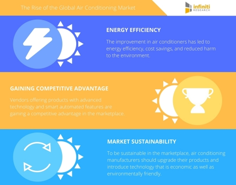 Infiniti Research shares their insights on the global air conditioning market. (Graphic: Business Wire)
