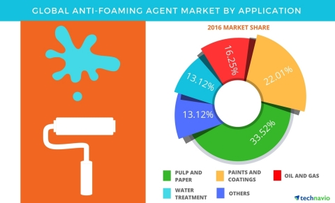 Technavio has published a new report on the global anti-foaming agents market from 2017-2021. (Graphic: Business Wire)