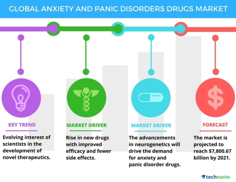 Technavio has published a new report on the global anxiety and panic disorders drugs market from 2017-2021. (Graphic: Business Wire)