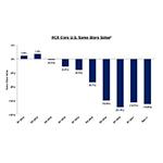 Graphic 1: RCII Core U.S. Same Store Sales