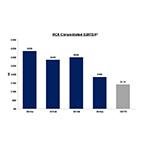 Graphic 2: RCII Consolidated EBITDA