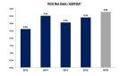 Graphic 3: RCII Net Debt / EBITDA