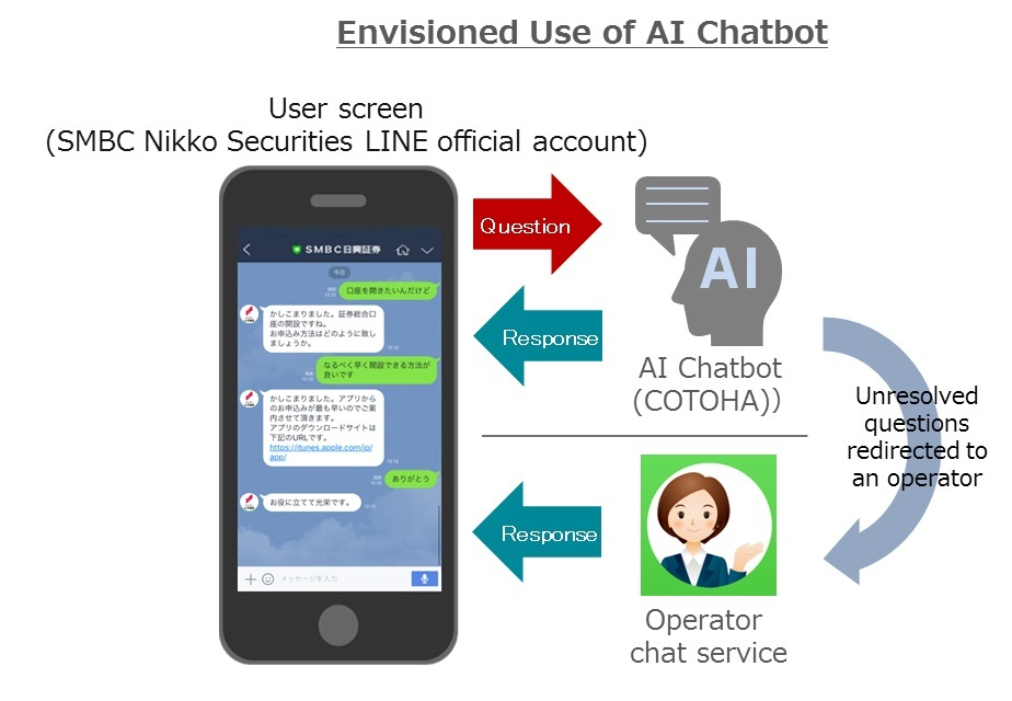 launch of a line based automated chat service utilizing artificial