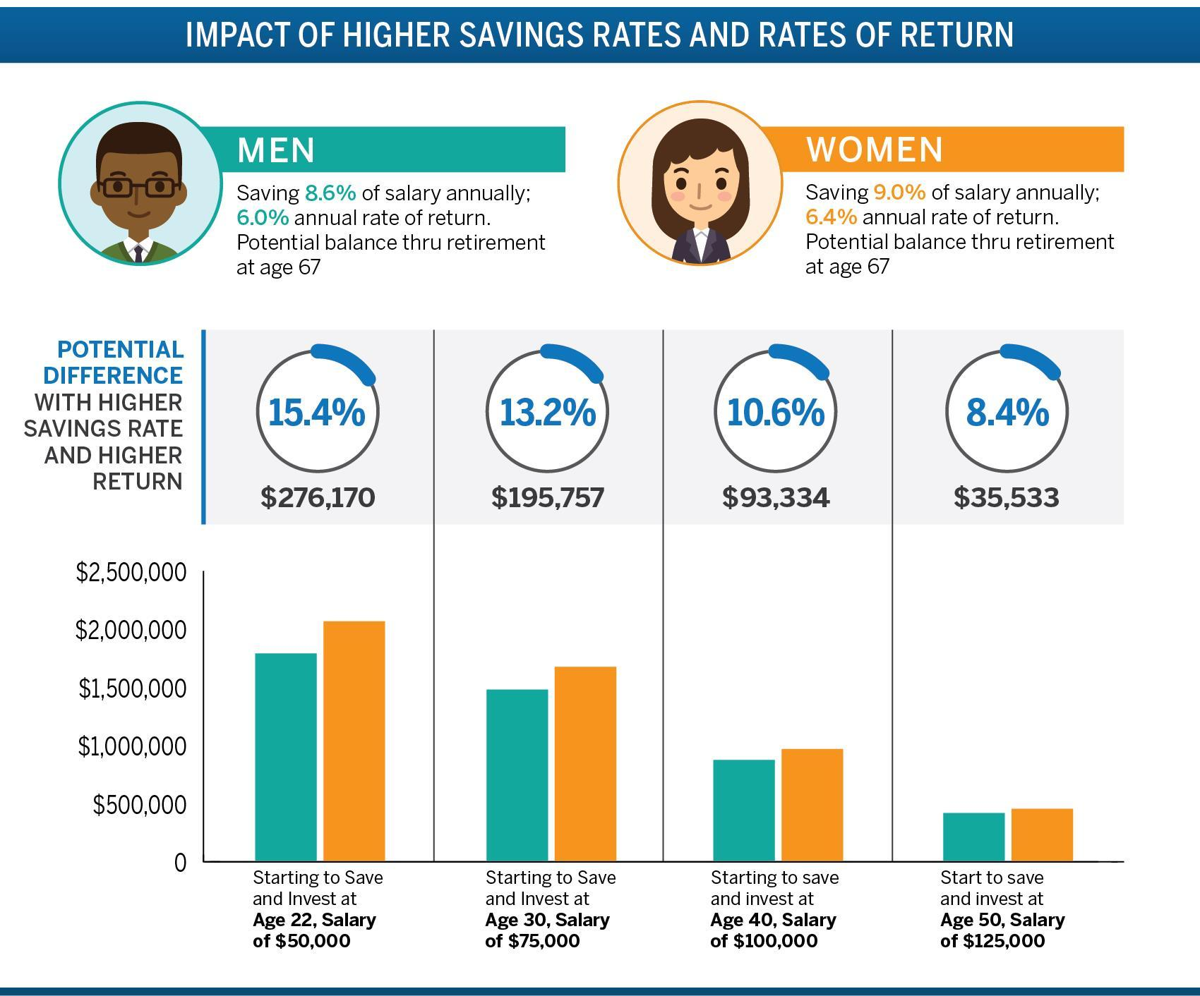 Fidelity finds women are saving more and earning a higher rate of return on their investments (Photo: Business Wire)