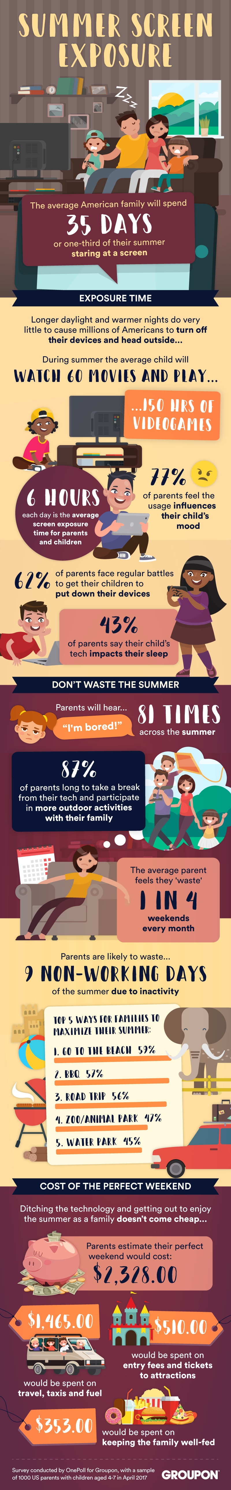 Groupon asked 1,000 U.S. parents how much time their families plan to spend on their electronic devices this summer, finding that the average American family will spend an average of 35 days of their summer, which is the equivalent of more than one-third, using their devices. (Photo: Business Wire)