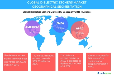 Technavio has published a new report on the global dielectric etchers market from 2017-2021. (Graphi ...