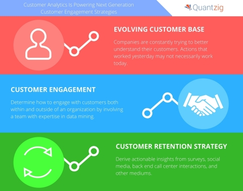 Quantzig says companies are turning to customer analytics to improve customer engagement. (Graphic: Business Wire)