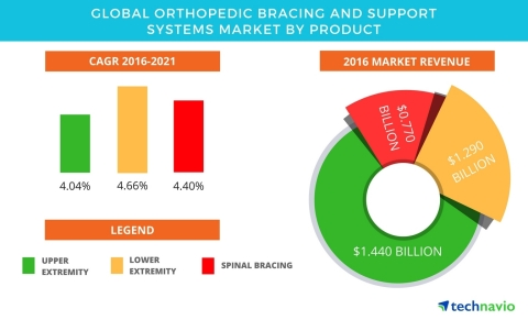 Technavio has published a new report on the global orthopedic bracing and support systems market fro ...