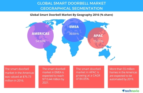 Technavio has published a new report on the global smart doorbell market from 2017-2021. (Graphic: B ...