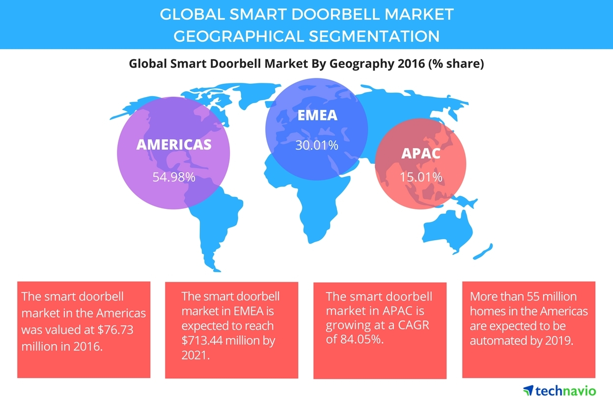 Global Smart Doorbell Market To Grow At A Cagr Of 78 Through 2021 Correct Wiring For Says Technavio Business Wire