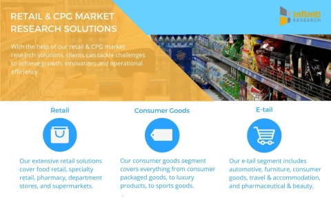 Infiniti Research offers a variety of retail and CPG market research solutions. (Graphic: Business Wire)