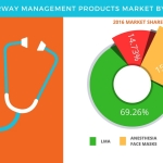 Technavio has published a new report on the global airway management products market from 2017-2021. (Graphic: Business Wire)