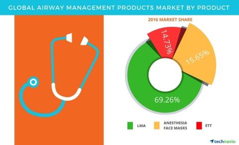 study on airway management Airway emergencies eric v ernest, md, emt-p  • controversies in airway management • case studies  upper airway obstruction •management.