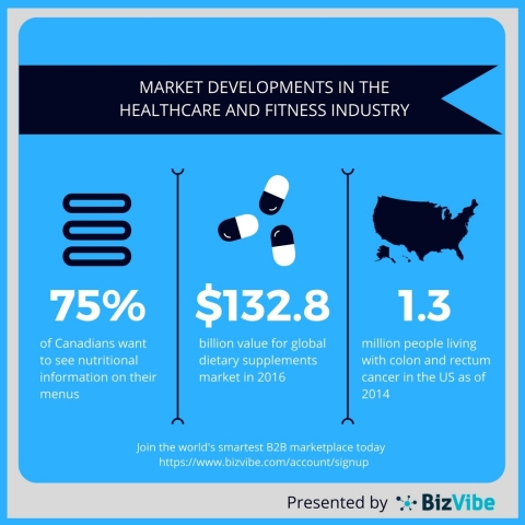 BizVibe highlights recent developments in the healthcare and fitness industry. (Graphic: Business Wire)