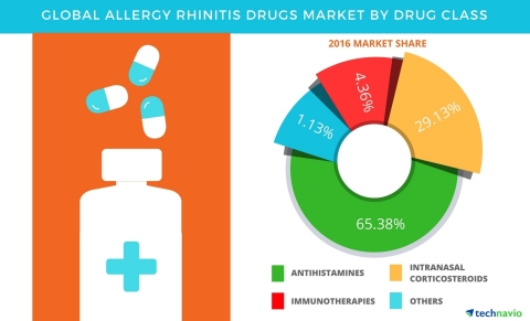 Technavio has published a new report on the global allergy rhinitis drugs market from 2017-2021. (Gr ...