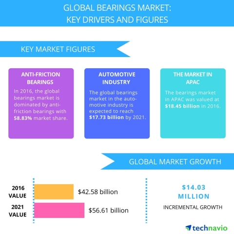 Technavio has published a new report on the global bearings market from 2017-2021. (Graphic: Business Wire)