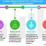 Technavio has published a new report on the global BPH drugs market from 2017-2021. (Graphic: Business Wire)