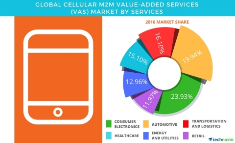 Technavio has published a new report on the global cellular M2M value-added services market from 2017-2021. (Graphic: Business Wire)