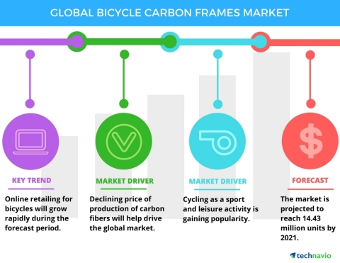 Technavio has published a new report on the global bicycle carbon frames market from 2017-2021. (Graphic: Business Wire)