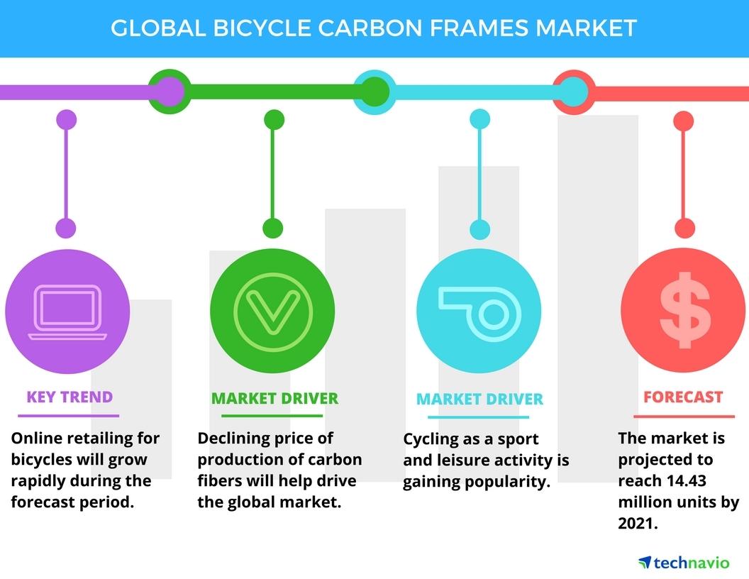Top 3 Trends Impacting The Global Bicycle Carbon Frames Market Wiring House With Fiber Free Download Diagrams Pictures Through 2021 Technavio Business Wire