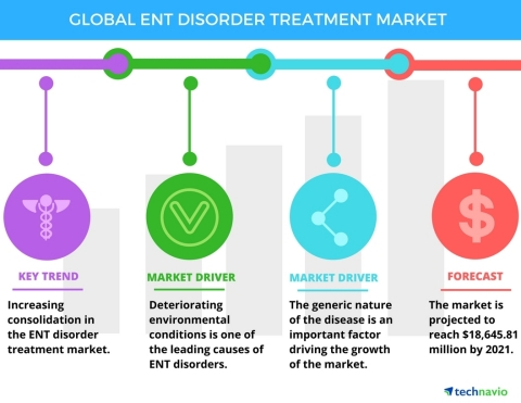 Technavio has published a new report on the global ENT disorder treatment market from 2017-2021. (Graphic: Business Wire)