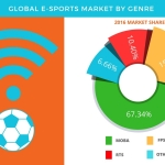 Technavio has published a new report on the global E-sports market from 2017-2021. (Graphic: Business Wire)