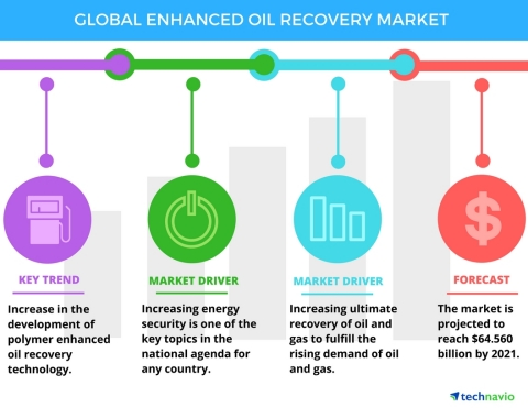 Technavio has published a new report on the global enhanced oil recovery market from 2017-2021. (Graphic: Business Wire)