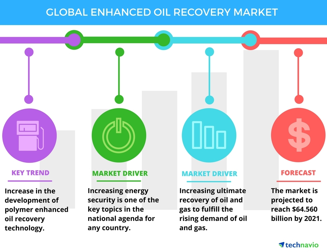 enhanced oil recovery report