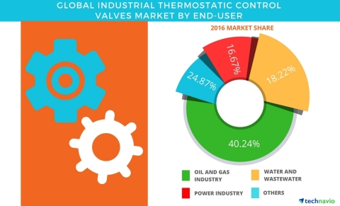 Technavio has published a new report on the global industrial thermostatic control valves market fro ...