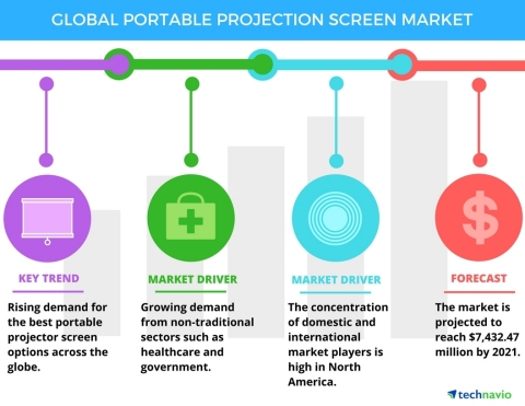 Technavio has published a new report on the global portable projection screen market from 2017-2021.  (Graphic: Business Wire)