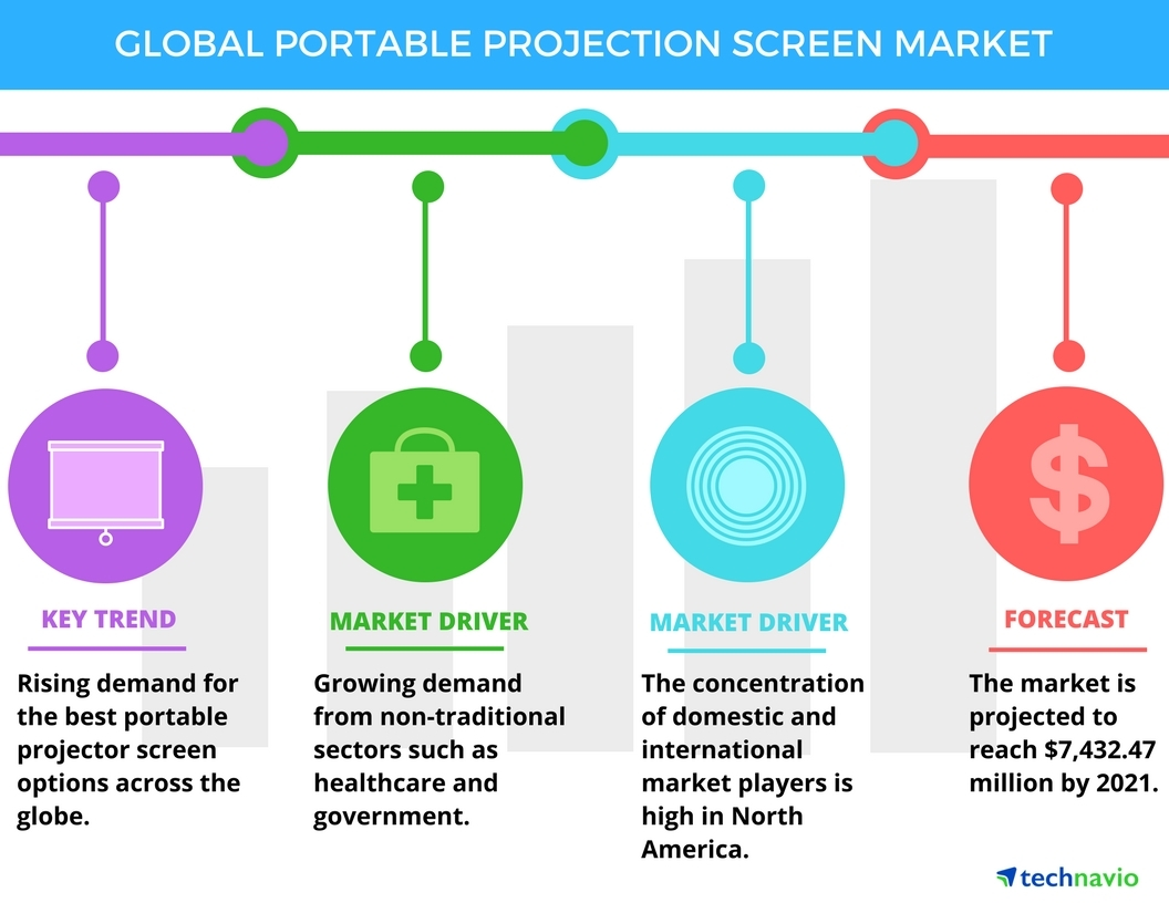 Best Pico Projector 2021 Global Portable Projection Screen Market 2017 2021: Top Drivers