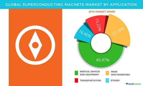 Technavio has published a new report on the global superconducting magnets market from 2017-2021. (Graphic: Business Wire)