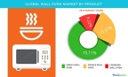 Technavio has published a new report on the global wall oven market from 2017-2021. (Graphic: Business Wire)