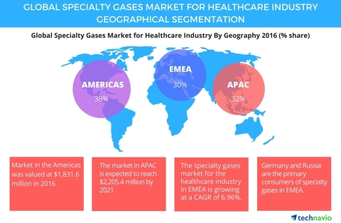 Technavio has published a new report on the global specialty gases market for the healthcare industry from 2017-2021. (Graphic: Business Wire)