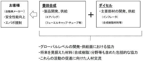 協力関係強化のイメージ(画像:ビジネスワイヤ)