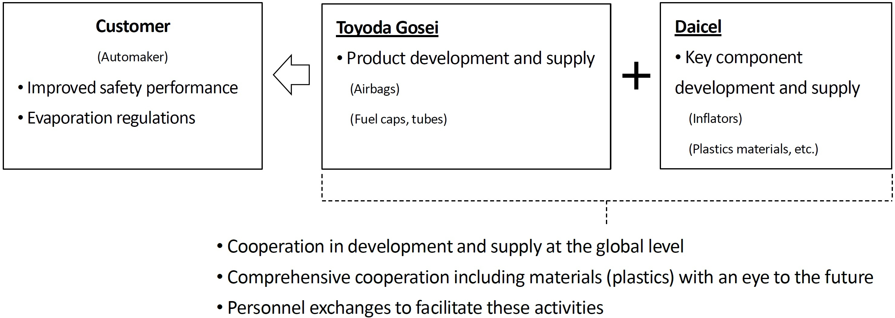 Toyoda Gosei and Daicel Announce Enhanced Cooperation and Capital ...