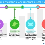 Technavio has published a new report on the global automotive shock absorber rubber market from 2017-2021. (Graphic: Business Wire)