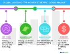 Technavio has published a new report on the global automotive power steering gears market from 2017-2021. (Graphic: Business Wire)