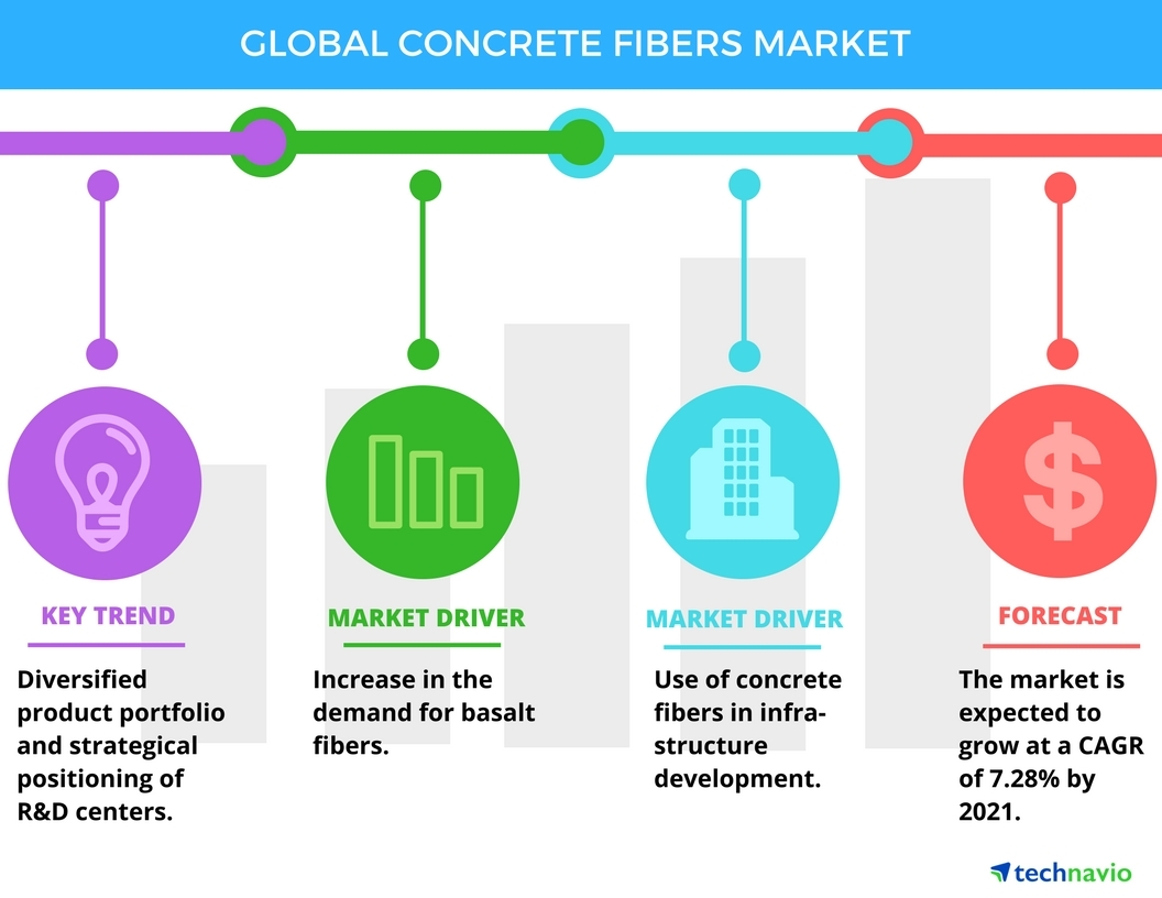 Technavio has published a new report on the global concrete fibers market from 2017-2021. (Graphic: Business Wire)