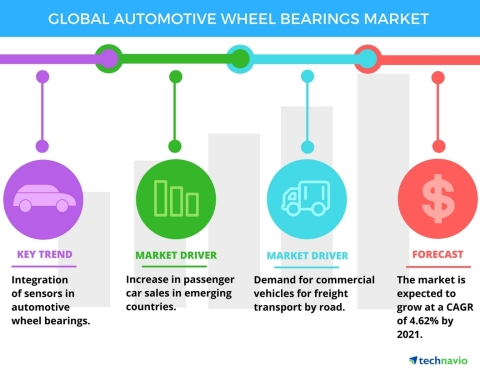 Technavio has published a new report on the global automotive wheel bearings market from 2017-2021. (Graphic: Business Wire)