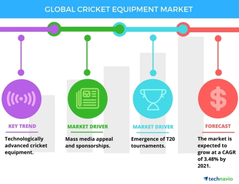 Technavio has published a new report on the global cricket equipment market from 2017-2021. (Graphic ...