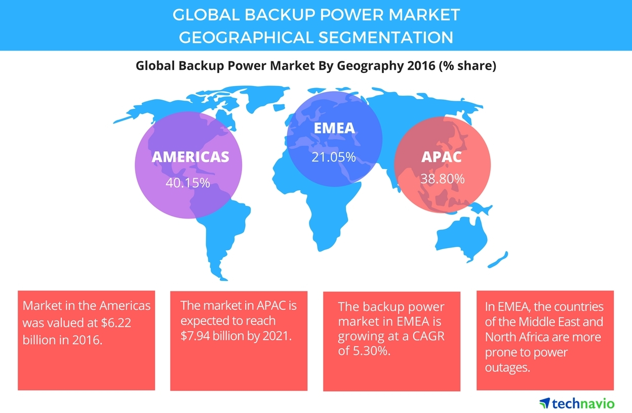 Technavio has published a new report on the global backup power market from 2017-2021. (Graphic: Business Wire)