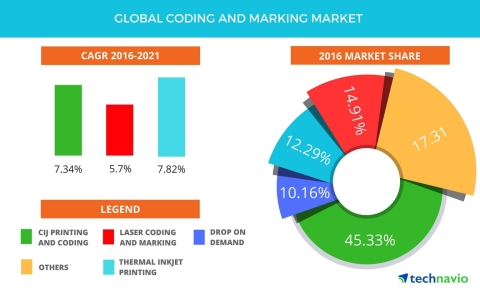 Technavio has published a new report on the global coding and marking market from 2017-2021. (Graphi ...
