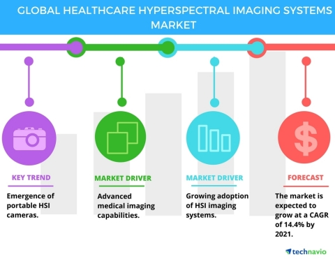 Technavio has published a new report on the global healthcare hyperspectral imaging (HSI) systems ma ...