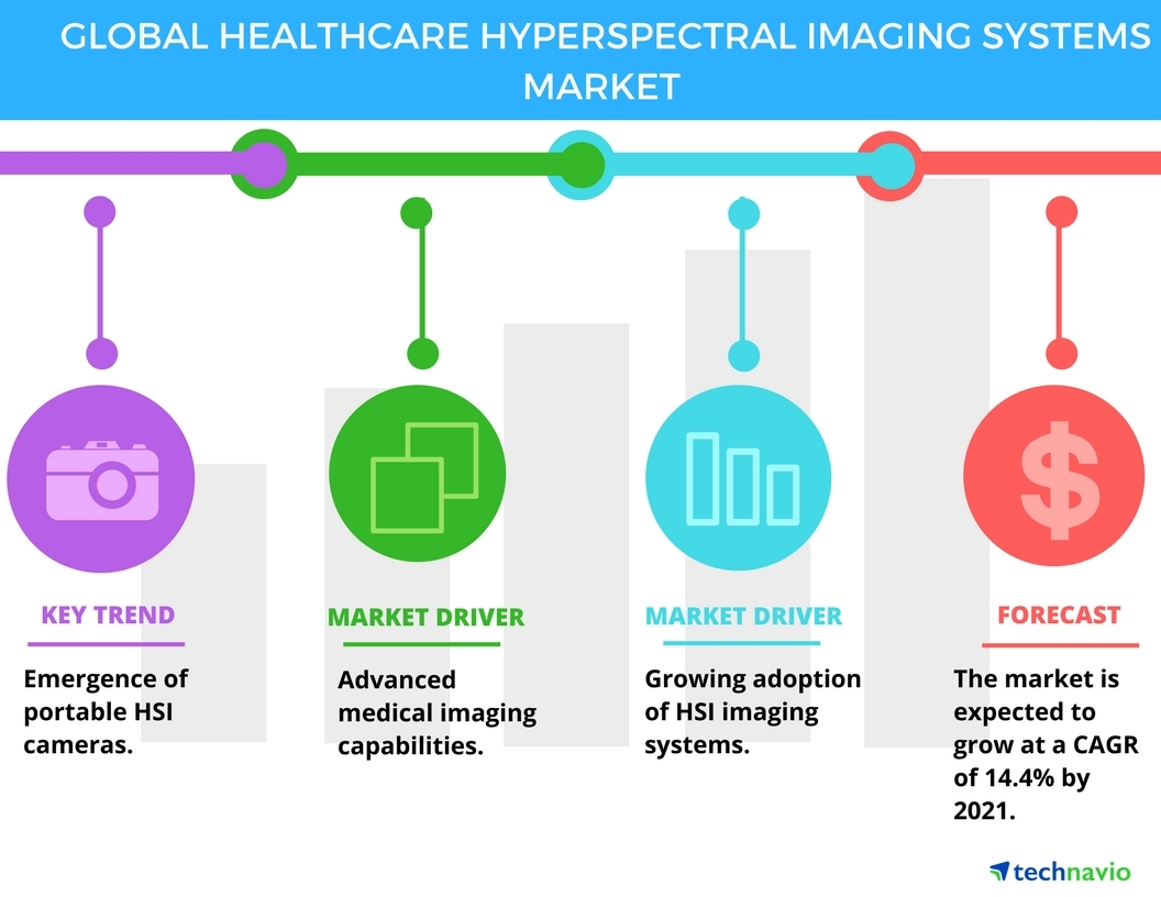 Technavio has published a new report on the global healthcare hyperspectral imaging (HSI) systems market from 2017-2021. (Graphic: Business Wire)
