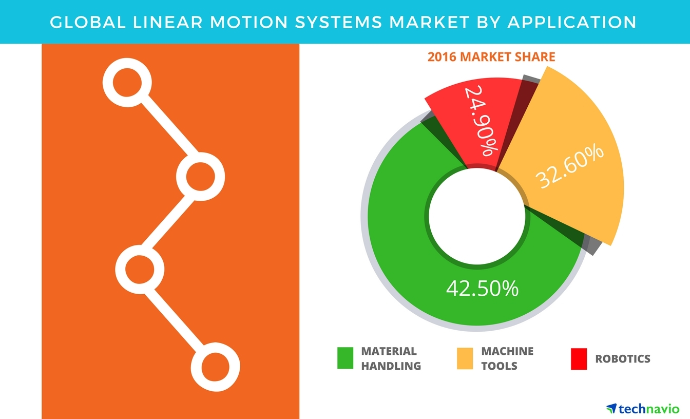 Technavio has published a new report on the global linear motion systems market from 2017-2021. (Graphic: Business Wire)